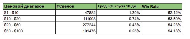 Таблица соотношения ценового диапазона