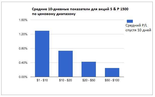 S&P1500