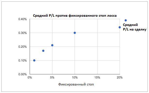 Средний p/l против стопа