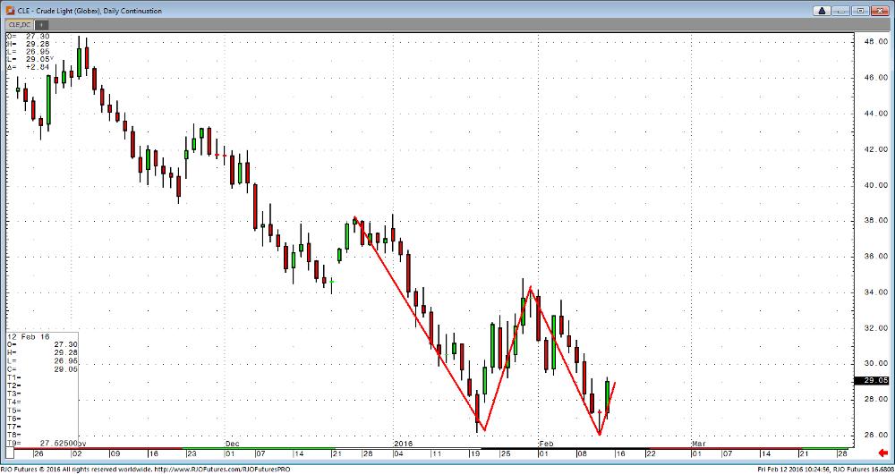 Паттерн двойное дно на дневном графике нефти