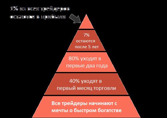 Пирамида прибыльности трейдеров